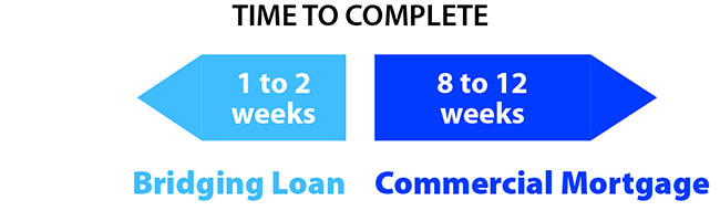 Time for completion on a bridging loan is two weeks