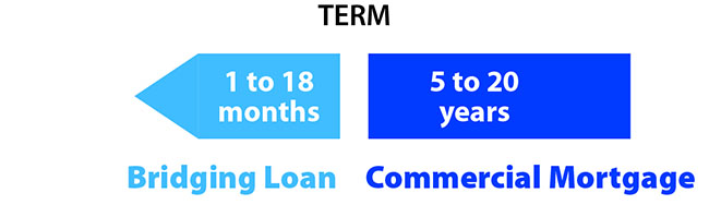 Short-term bridging loans up to 18 months