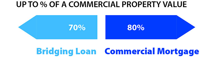 Traditional commercial mortgage Loan To Value is 80%